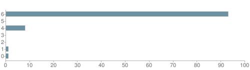 Chart?cht=bhs&chs=500x140&chbh=10&chco=6f92a3&chxt=x,y&chd=t:93,0,8,0,0,1,1&chm=t+93%,333333,0,0,10|t+0%,333333,0,1,10|t+8%,333333,0,2,10|t+0%,333333,0,3,10|t+0%,333333,0,4,10|t+1%,333333,0,5,10|t+1%,333333,0,6,10&chxl=1:|other|indian|hawaiian|asian|hispanic|black|white